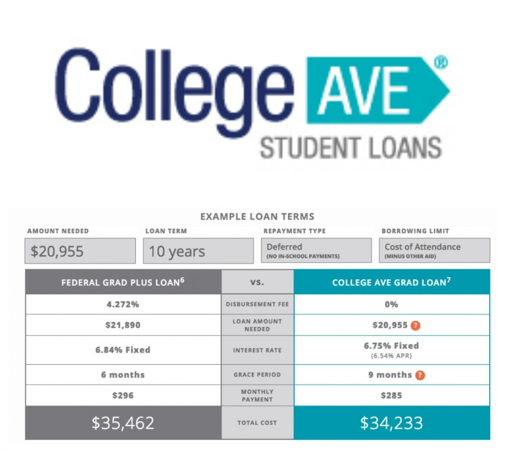 Why I Wish I Knew About College Ave Student Loans Earlier…